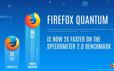 New Firefox Quantum Web Browser- As Good As People Say?